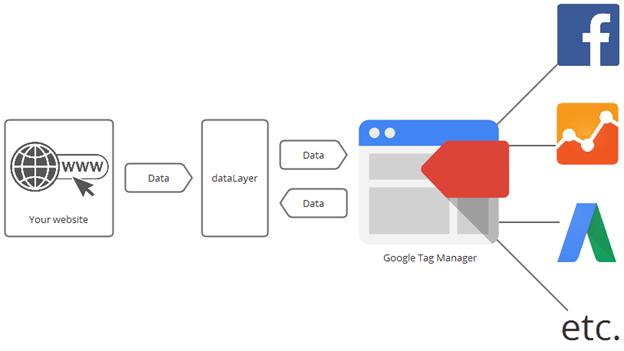 os-recursos-gerenciador-de-tags Gerenciador De Tags Do Google E Os Benefícios Do Sistema De Rastreamento Integrado