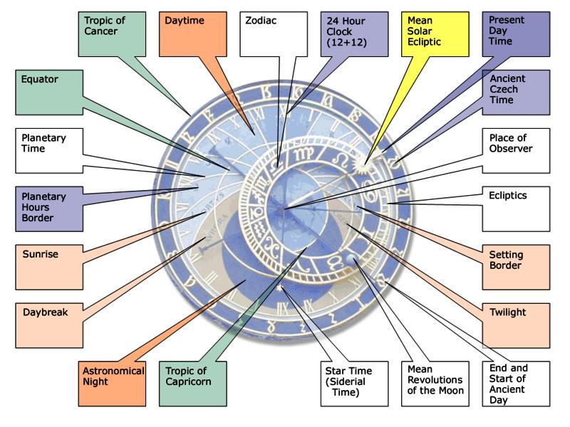 relogio astronomico praga