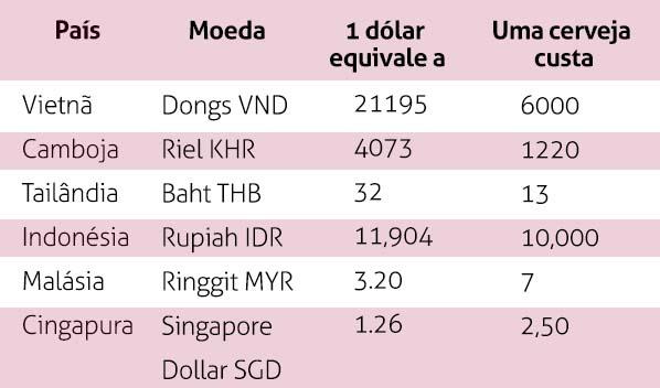 tabela-gastos-sudeste-asiatico
