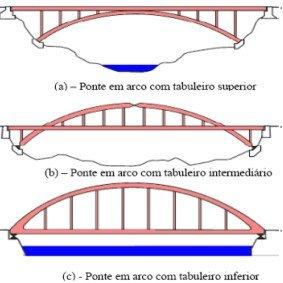 ponte dos arcos tipos engenharia