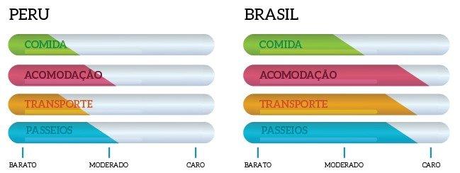 custos de viagem peru brasil