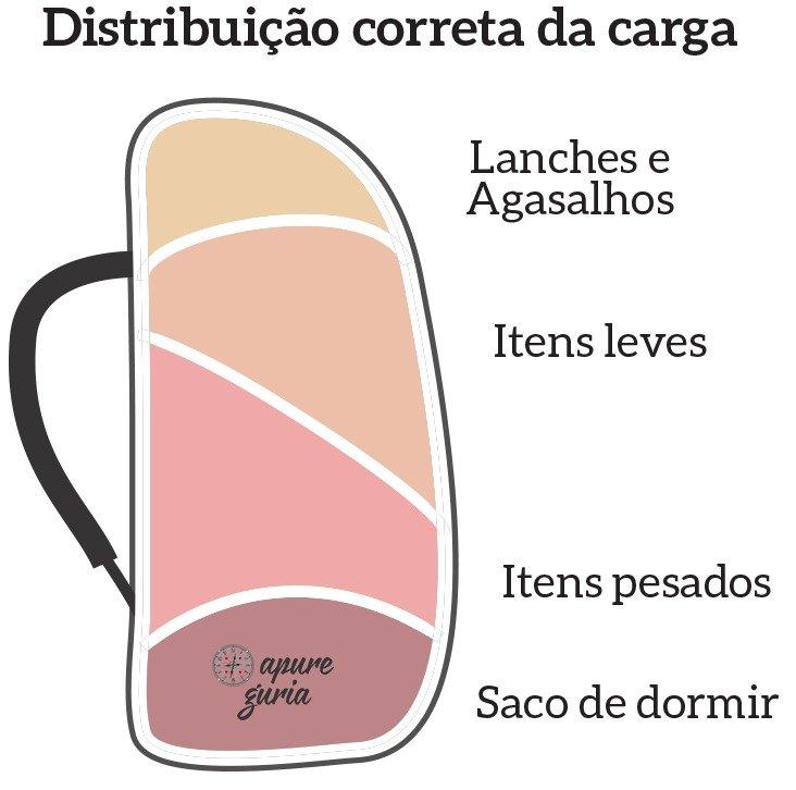 distribuição carga mochila