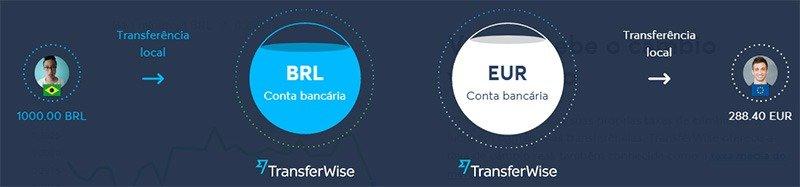 como funciona o transferwise transferenica para o exterior