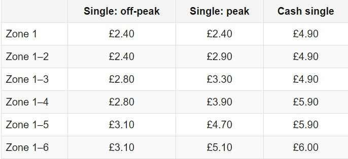 tabela preços londres oystercard