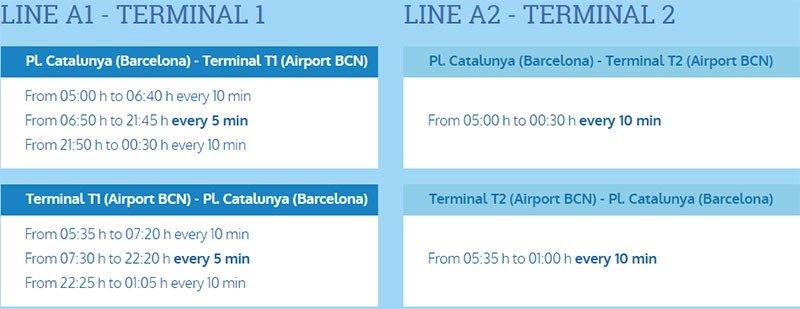 Horários do Aerobús do aeroporto de Barcelona ao centro