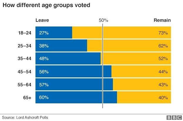 mapa voto brexit idade