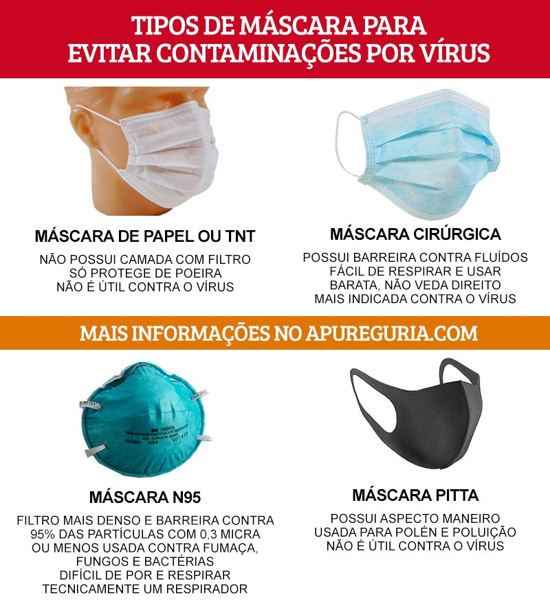 tipos de mascaras coronavirus e viagem