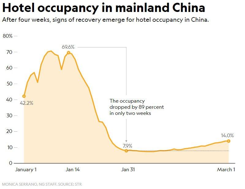 Quando será seguro viajar grafico china