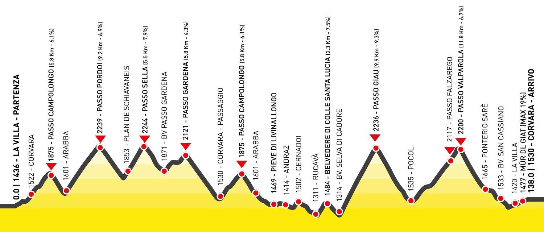 Maratona das Dolomitas 2016: percurso Maratona