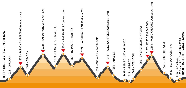 Maratona das Dolomitas 2016: percurso Medio