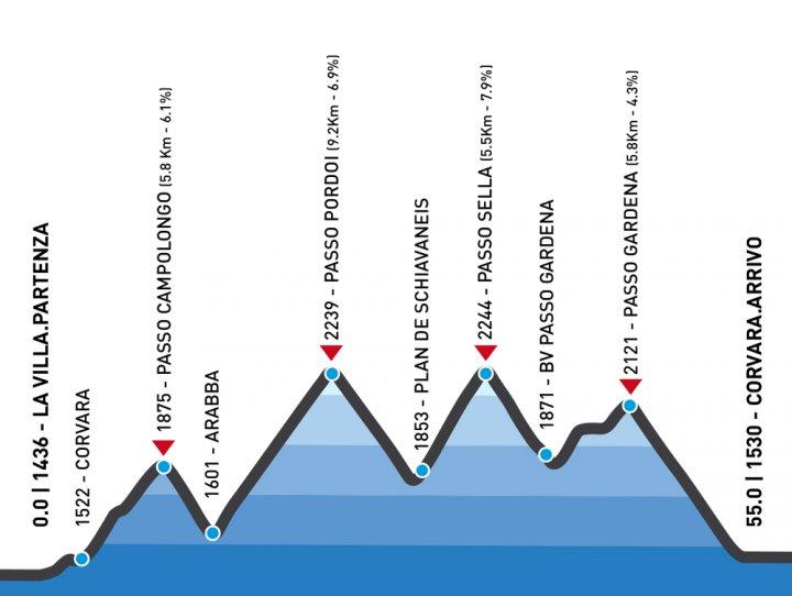 Maratona das Dolomitas 2016: percurso Sellaronda