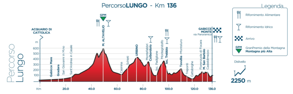 Granfondo Squali 2016 - o Percurso Longo