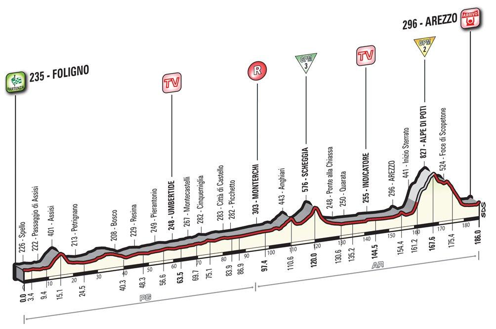 Giro d'Italia 2016 etapa 8