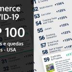 Ecommerce & COVID-19 – Aumento e Queda de Vendas – USA