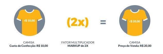 Preço de um produto baseado no fator markup
