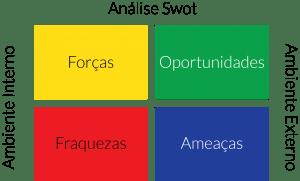 Ferramenta de análise de ambientes SWOT