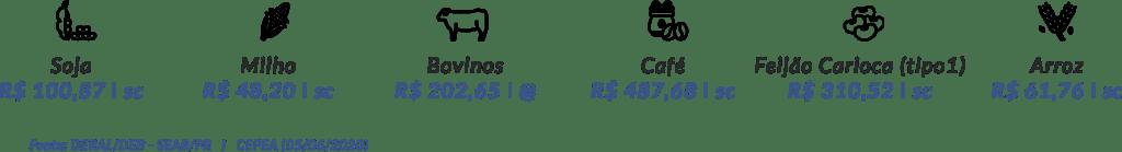 Cotacoes Agro V2 - DASA