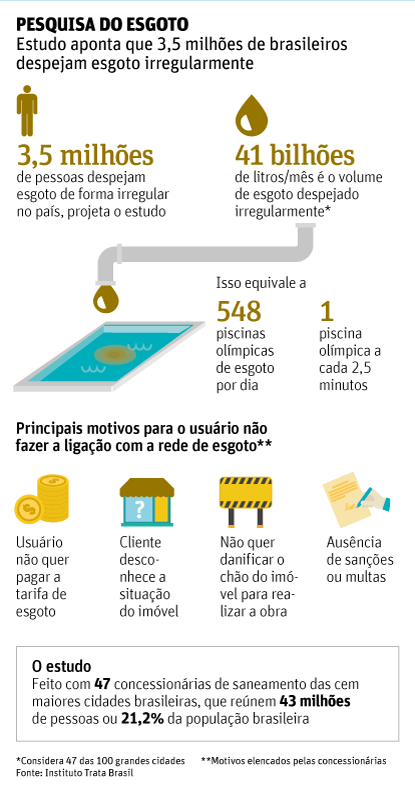 3,5 milhões despejam esgoto irregular mesmo tendo rede coletora