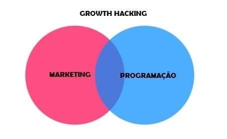 O que é Growth Hacking? Marketing + Programação