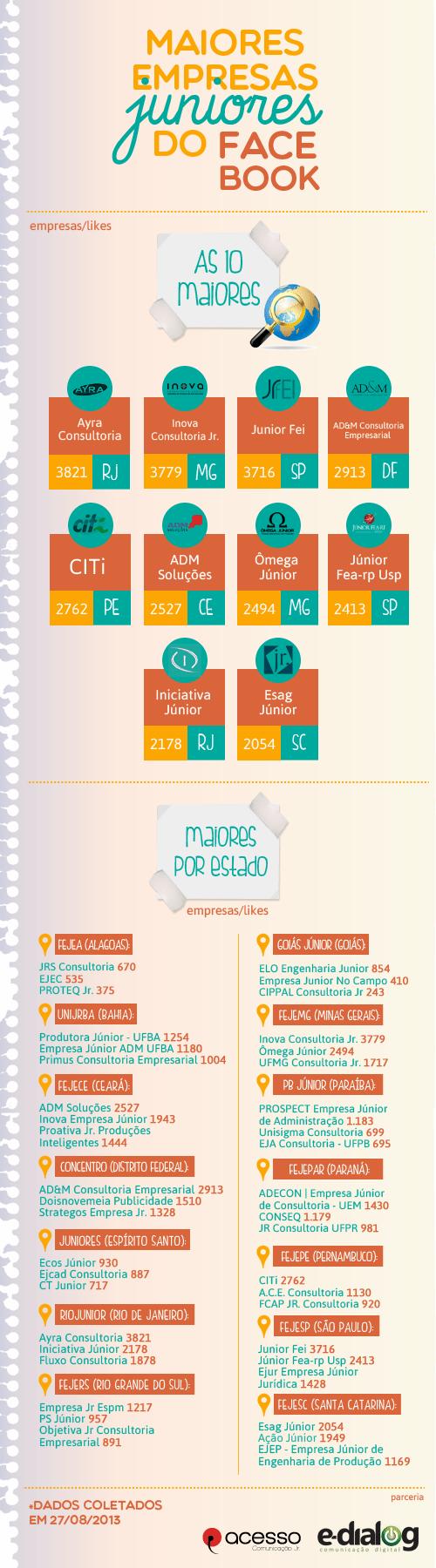 Maiores Empresas Juniores do Brasil no Facebook