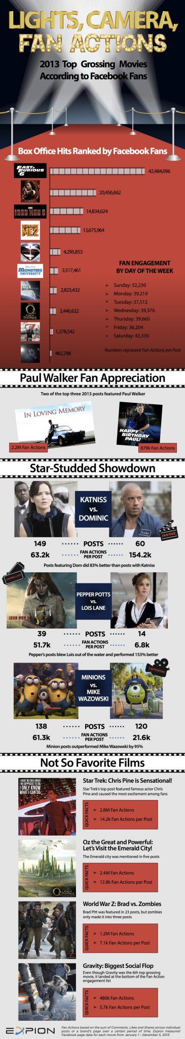 2013-Movies-by-Facebook_Expion