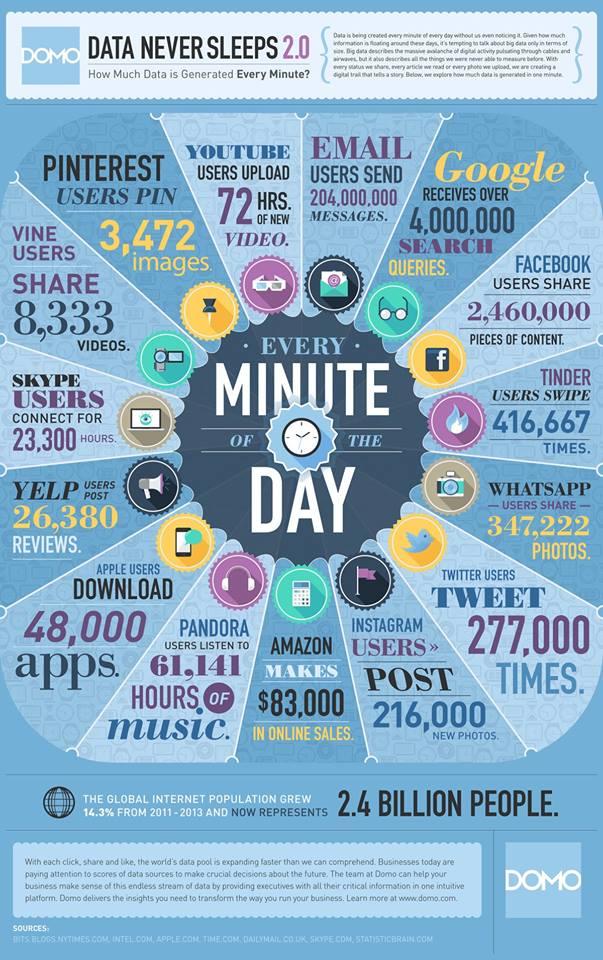 o-que-acontece-em-um-minuto-na-internet