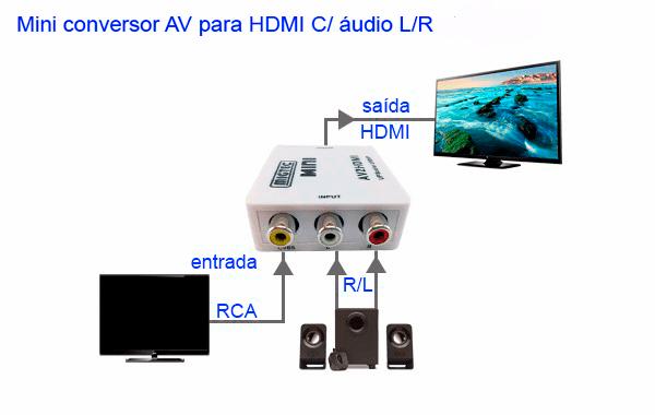 Conversor AV para HDMI 1080p/720p (RCA)
