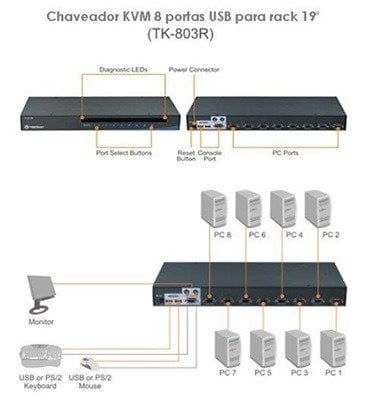 "Switch Kvm Trendnet 8 Portas USB TK-803r Sem Cabos Rack 19"" USB/VGA/PS2"