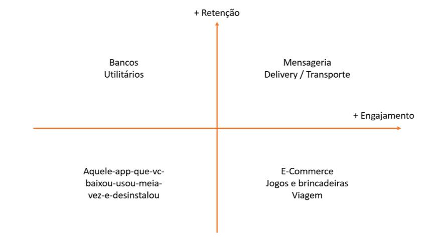 Diagrama Retenção X Engajamento