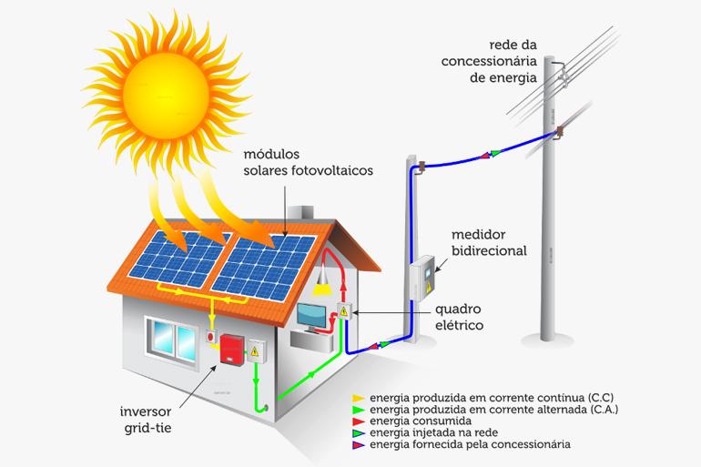 Esquema Energia Solar GridTie Infinitysun Energia Solar