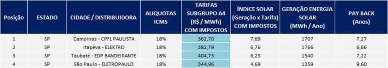 Ranking Potencial Solar Unidades Consumidoras atendidas em Alta Tensão
