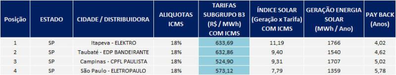 Ranking Potencial Solar Unidades Consumidoras atendidas em Baixa Tensão