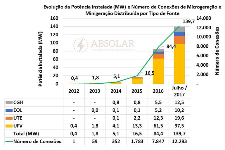 dados do mercado solar fotovoltaico brasileiro infinitysun energia solar