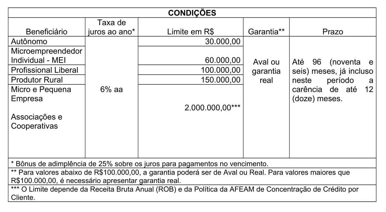 Tabela Financiamento
