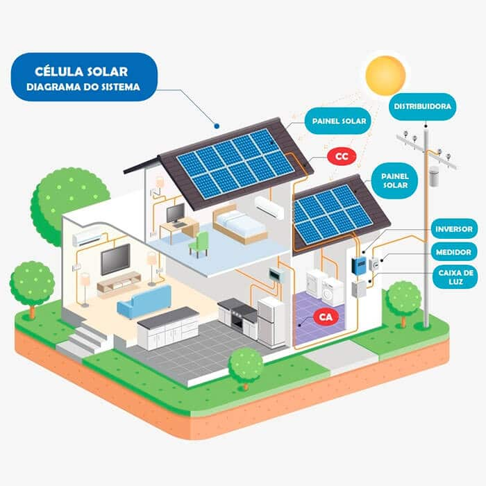 sistema energia solar fotovoltaico