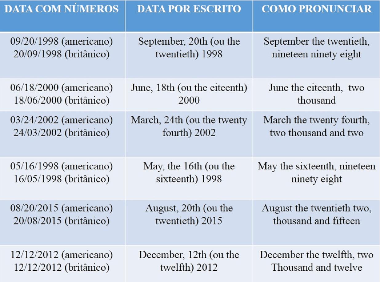 Fabuloso Como falar e escrever datas em Inglês: explicação, exemplos e  AY52