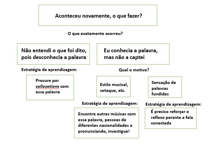 Método para melhora a audição em inglês