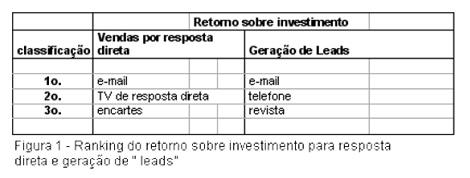 Tabela ROI