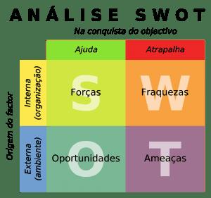 Esquema de uma análise SWOT. Fonte: Wikipédia