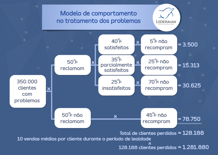 Modelo de Comportamento do tratamento dos problemas