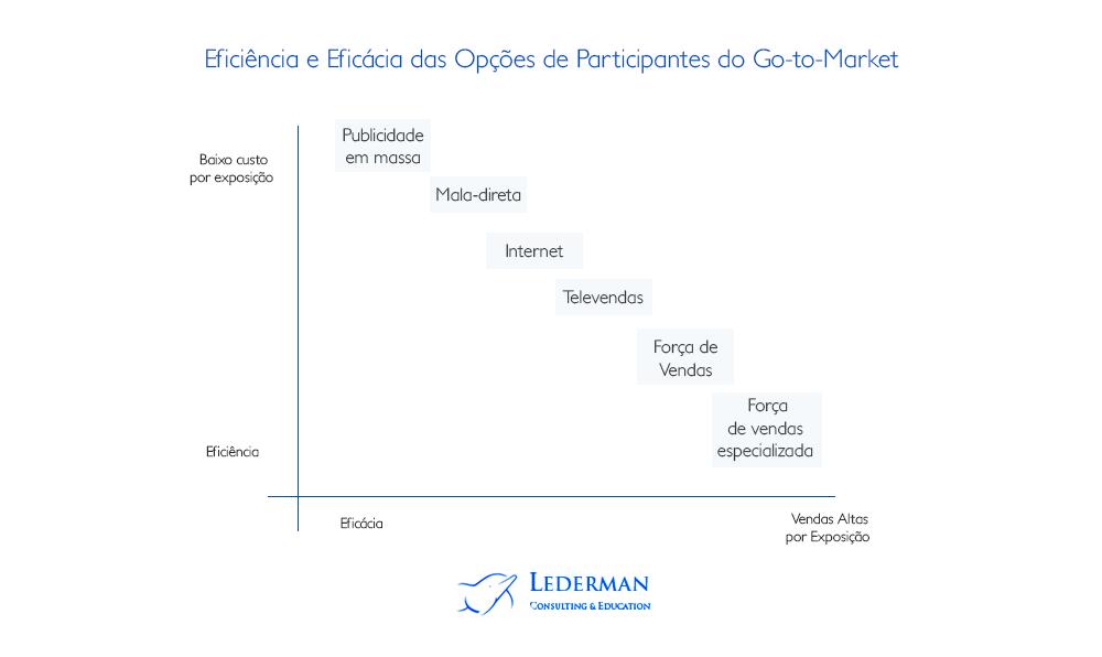 participantes do Go-to-Market