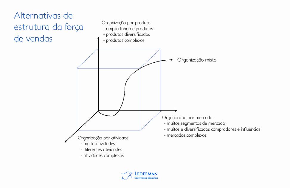 Alternativa de estrutura da força de vendas