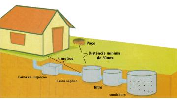 Qual a periodicidade correta para limpeza de fossa séptica?