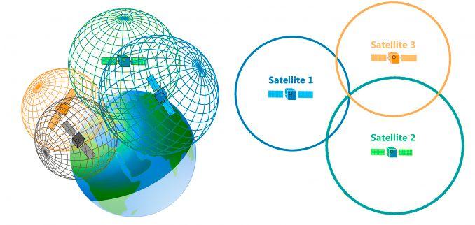 empresas de gerenciamento de risco satelite