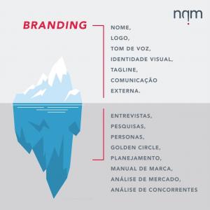 por trás do branding
