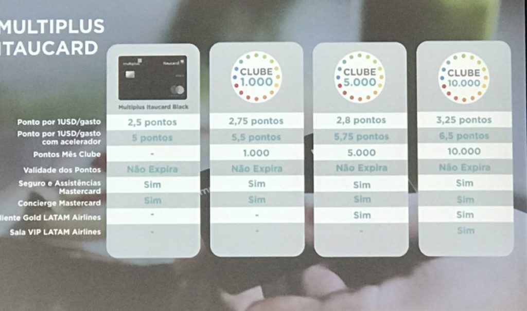 IMG 8115 e1515718369339 1024x605 - Multiplus lança novo Clube Multiplus com mais vantagens e benefícios