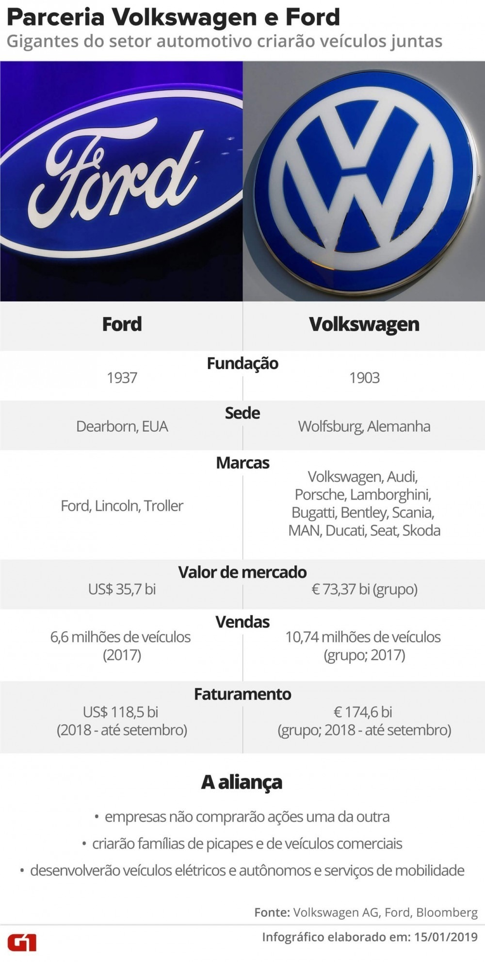 ford e wolkswagen