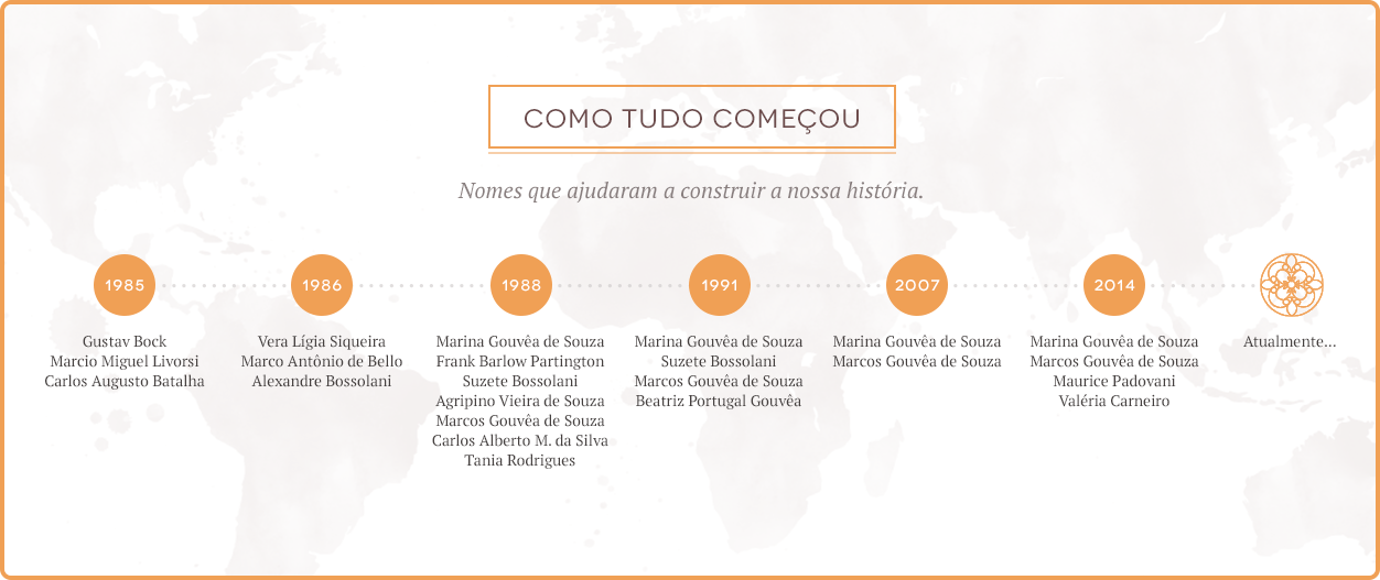 Linha Do Tempo - Primetour Viagens & Eventos
