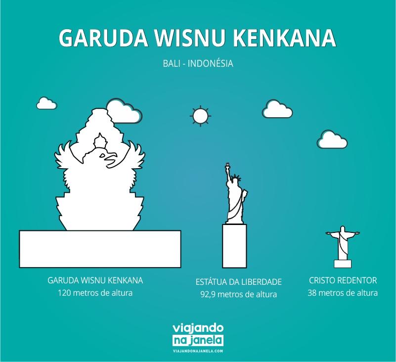 GWK - Garuda Wisnu Park - Indonésia - Bali - Uluwatu - maiores estátuas do mundo
