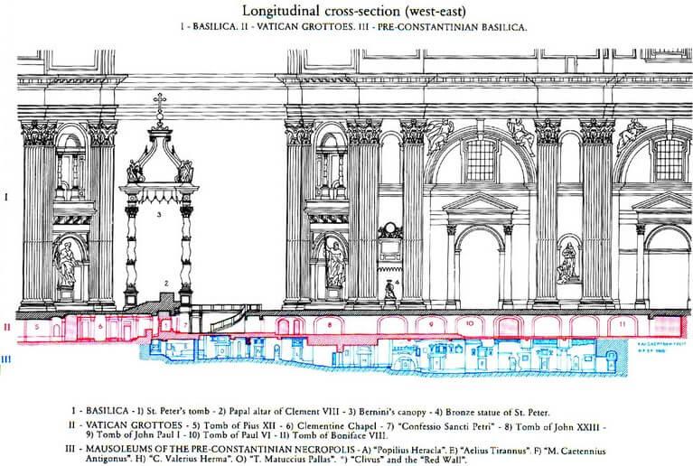 Ilustração de como visitar a necrópole e as grutas do Vaticano